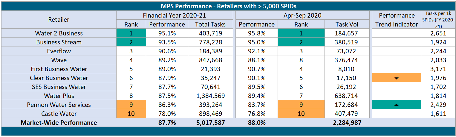 MPS Retailer more than 5000 SPIDs