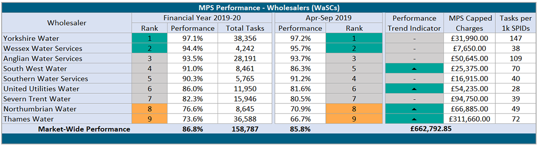 MPS_Wholesalers_WaSC_19-20.png