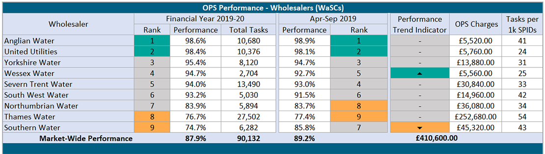 OPS_Wholesalers_WaSCs_19-20.png