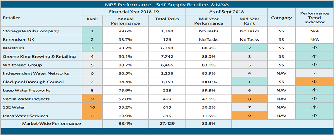 Self_supply_retailers_and_NAVs.png